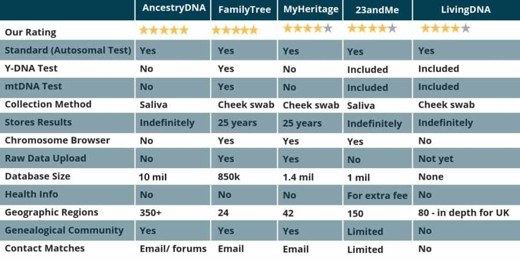 Best 5 DNA Kits for Ancestry